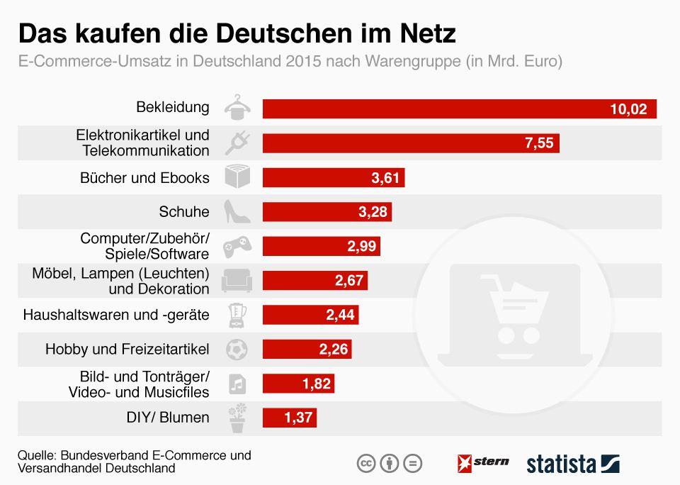 Retail Insights Das Kaufen Die Deutschen Im Netz Berlin Retail Tour